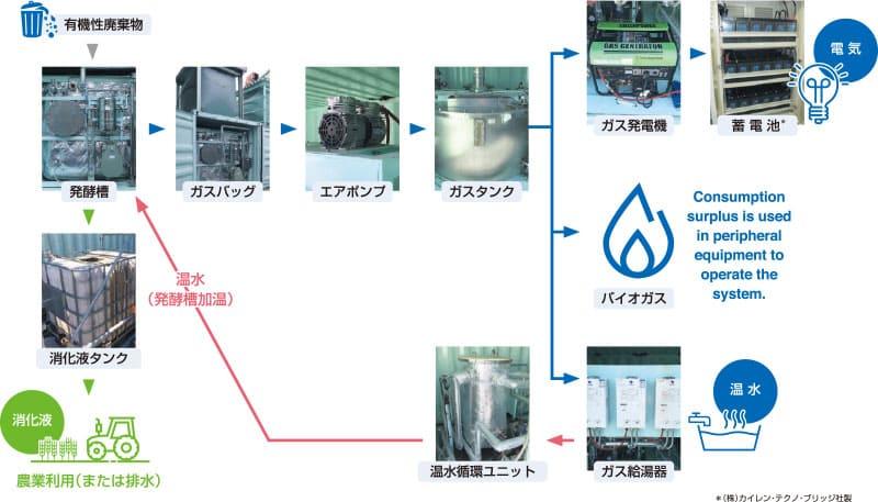 サイクルイメージ