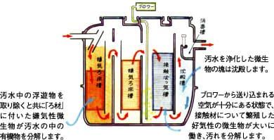 高性能でコンパクトな工場生産品