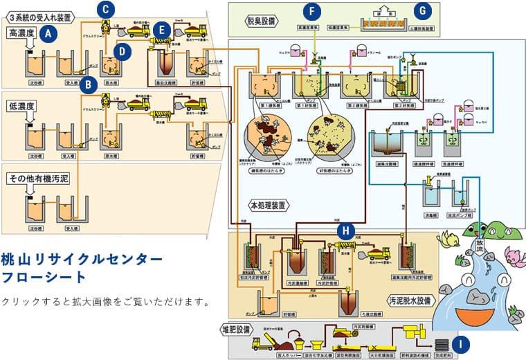 桃山リサイクルセンターフローシート