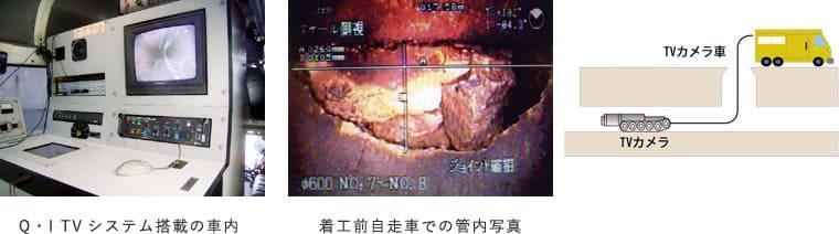 管内検査用Q・I TVシステム詳細